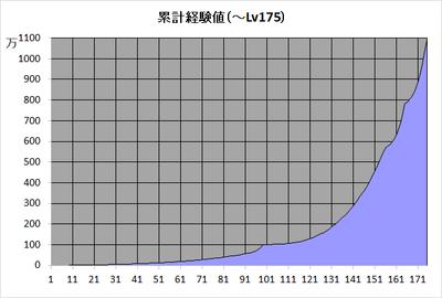 累计経験値Lv175.png