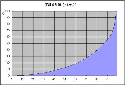 累计経験値Lv100.png